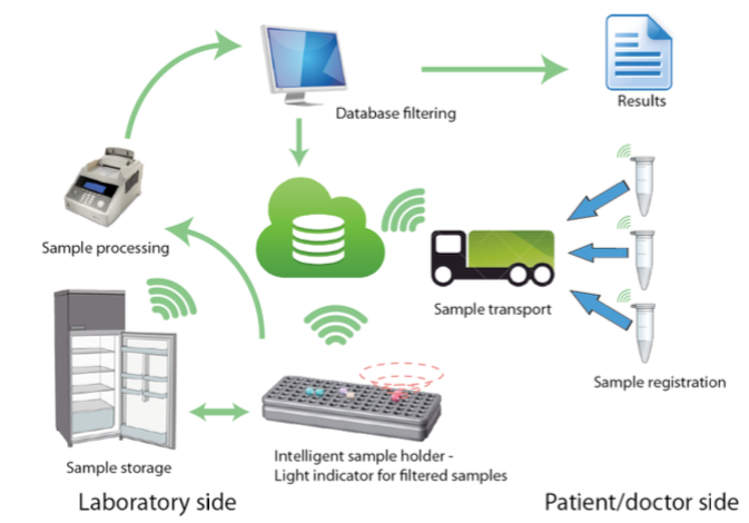 Smartlab Sample Management With Rfid Tags For
